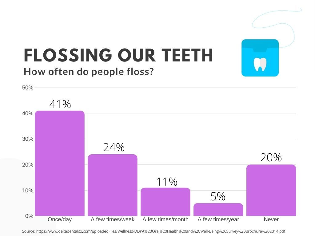 how often do we floss graph